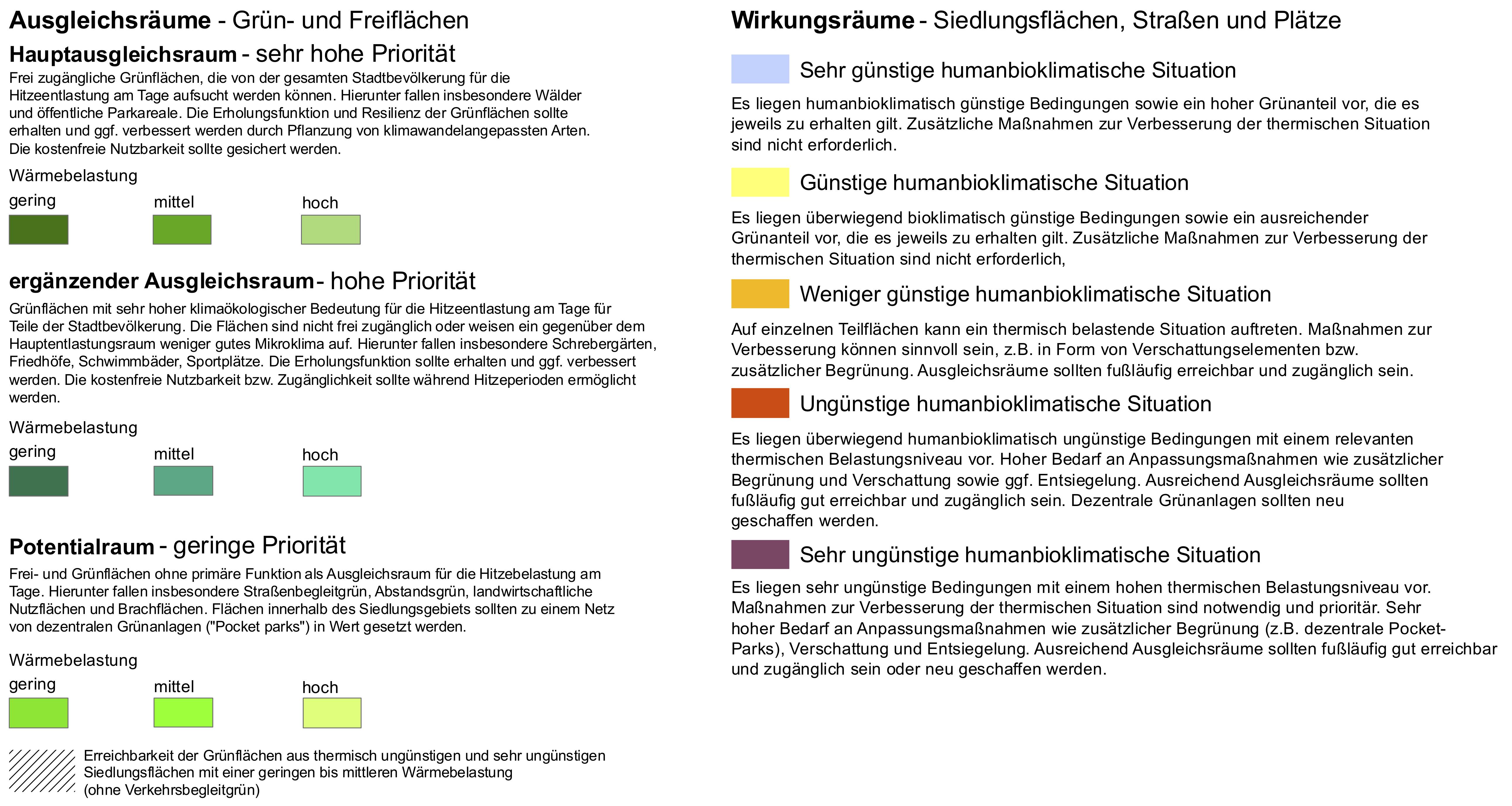 Legende zur ZURES Planungshinweiskarte Tagsituation Poppelsdorf